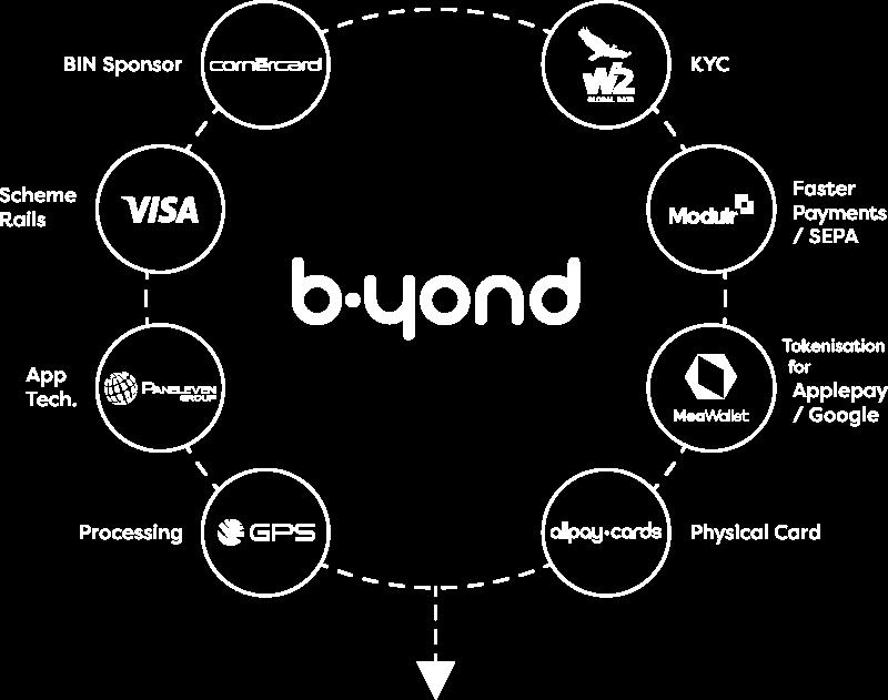 b.yond ecosystem diagram